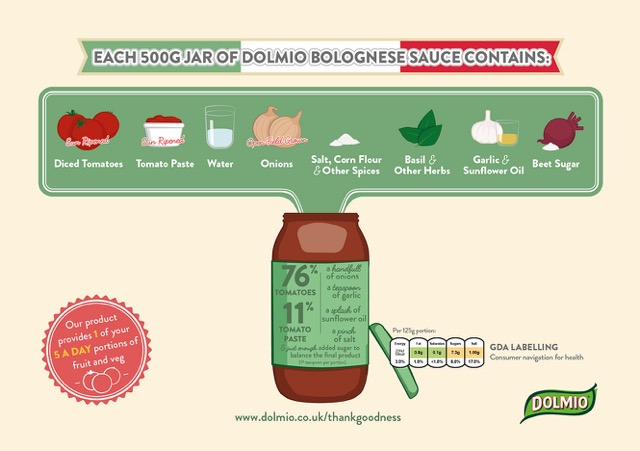 An Infographic showing what goes into a jar of Dolmio Bolognese Sauce (diced tomatoes, tomato paste, water, onions, salt, corn flour and other spices, basil and other herms, garlic and sunflower oil and beet sugar