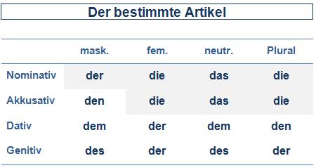 Deklinationstabellen Deutsch