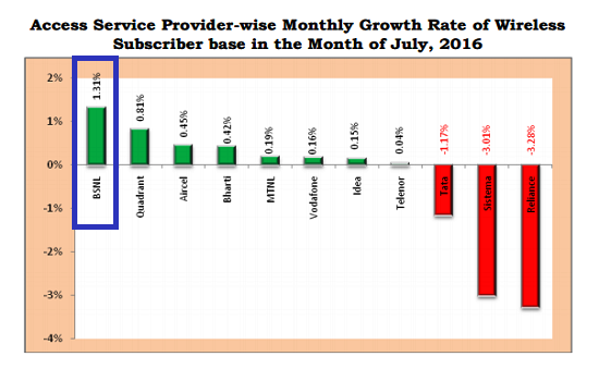 TRAI Report Card July 2016: Kudos to BSNL for becoming the No.1 operator in monthly growth rate and in net addition of new customers