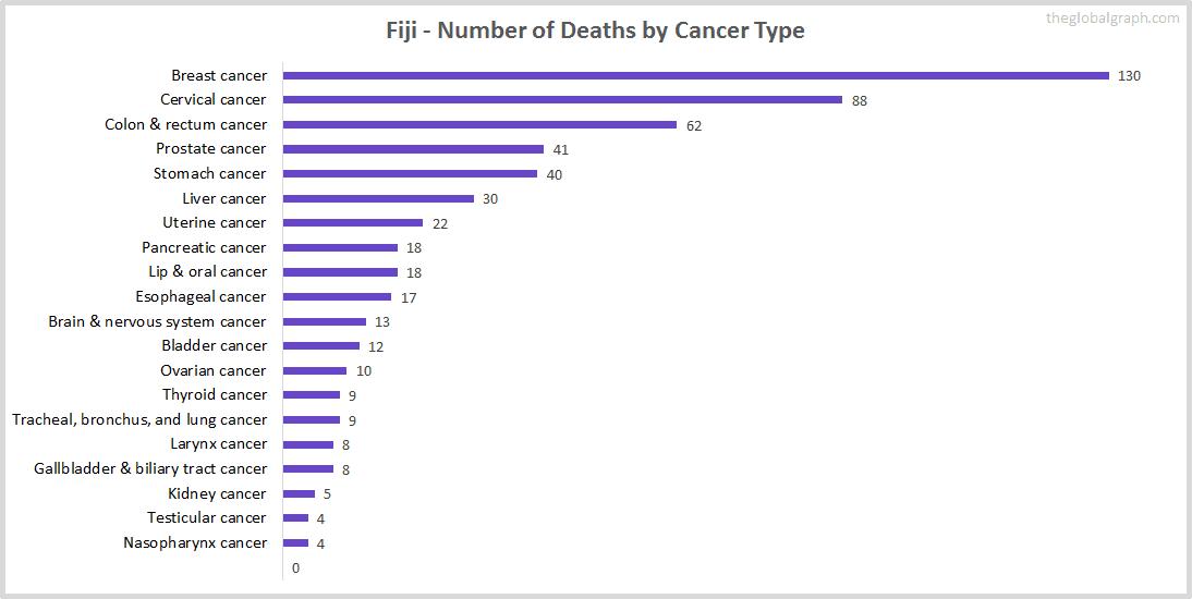 Major Risk Factors of Death (count) in Fiji