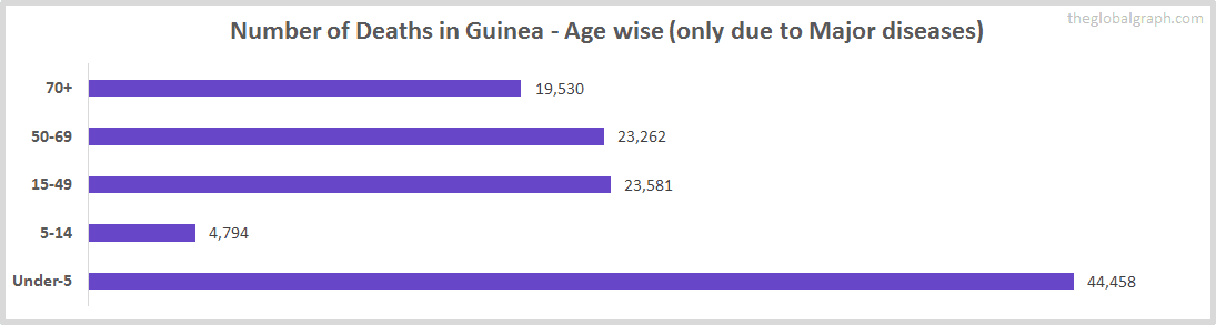 Number of Deaths in Guinea - Age wise (only due to Major diseases)