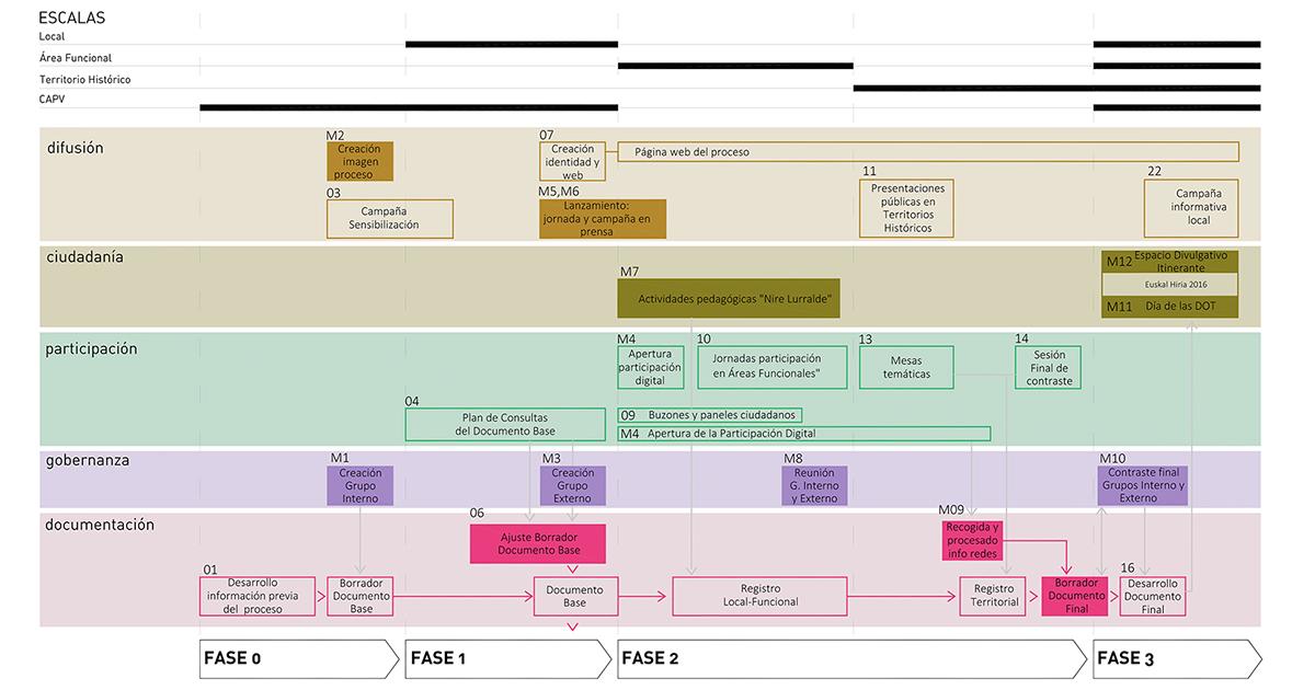 Paisaje Transversal Blog: #DOT_Euskadi: hacia una gestión ...