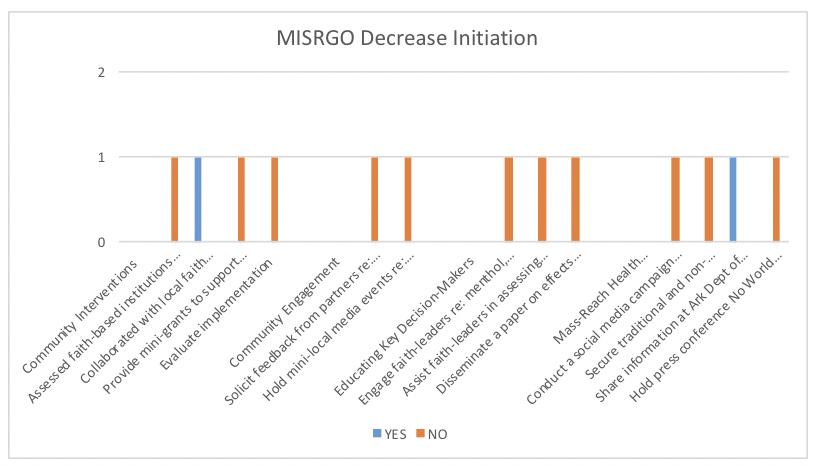 Tobacco Prevention Evaluation (MISRGO)