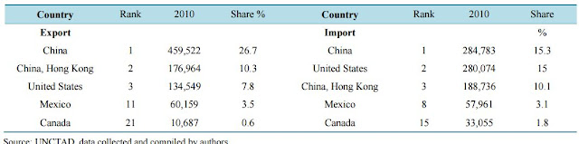 Table 1 : Exports/Imports of ICT equipments, 2010 (millions US $)