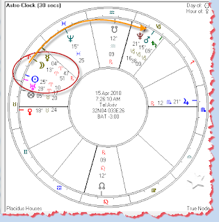 Planetary positions April 15
