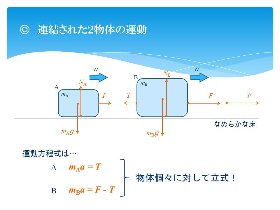 樋口の物理教室(力学): §12 運動方程式の利用