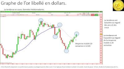 Analyse technique de l'or en dollars et en euros [25/02/2017]