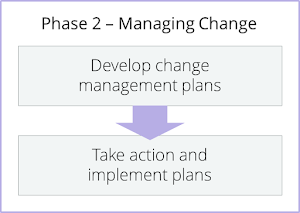 12 Principles of Successful Change Management