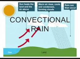 frontal rainfall diagram vl headlight wiring three 3 types of if this process continues then rain will fall the following precondition must exist for type to occur