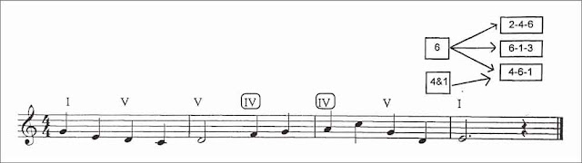 penyusunan-melodi-2
