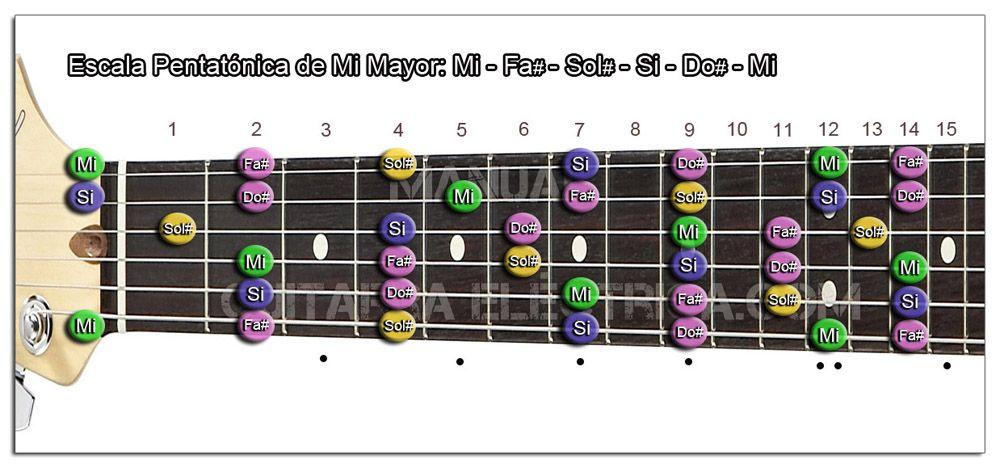 Escala Guitarra Mi mayor Pentatónica - E