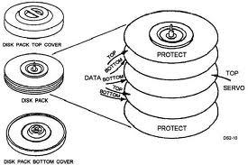 Magnetic Disk ~ TEKNOLOGI INFORMATIKA