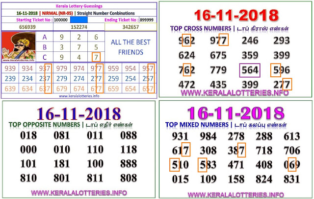 Nirmal NR-95 Kerala lottery abc guessing by keralalotteries.info