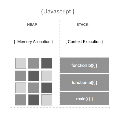 How does Javascript even work?