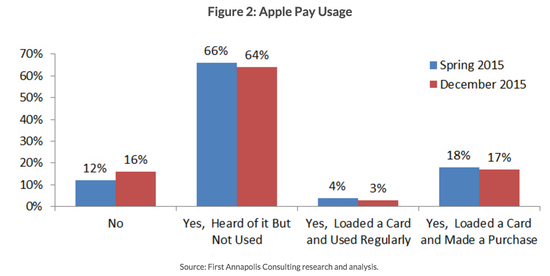 Apple Pay Usage