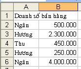 tinhoccoban.net - Doanh số bán hàng