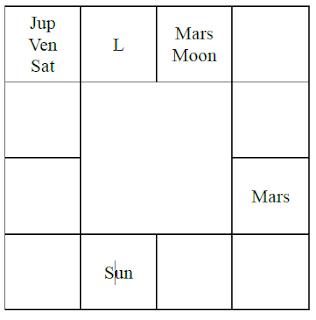 Raja Yoga  Astrology