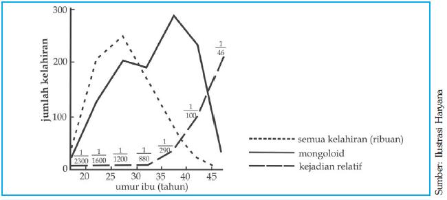 Mutasi kromosom plengdut grafik kejadian sindrom down pada kelahiran ccuart Images