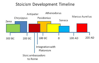 stoicism ndash zarons blog - photo #5