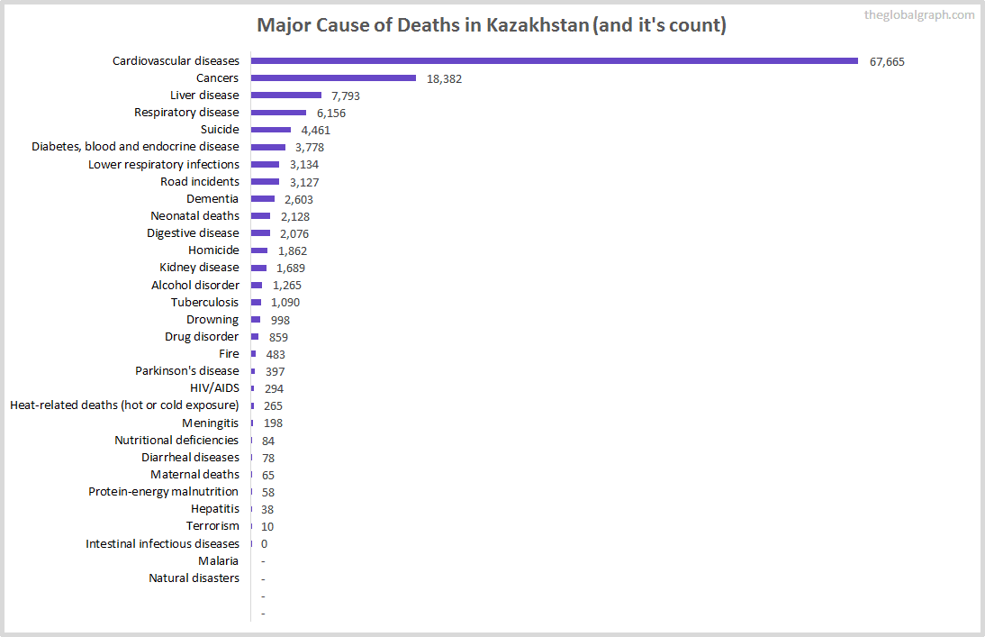 Major Cause of Deaths in Kazakhstan (and it's count)