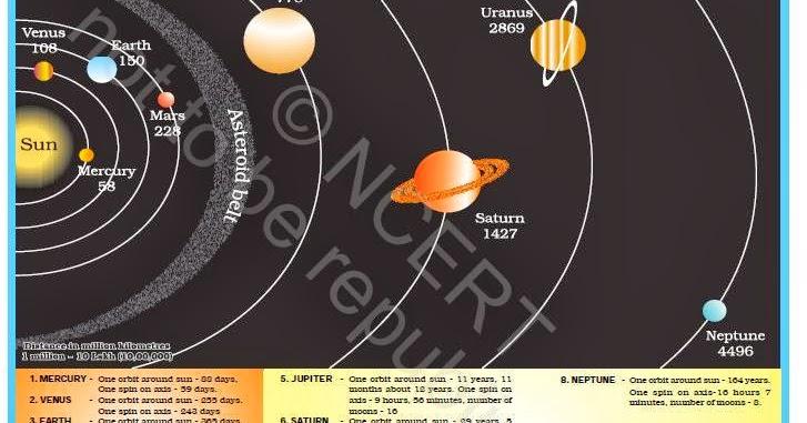 solar system upsc - photo #4