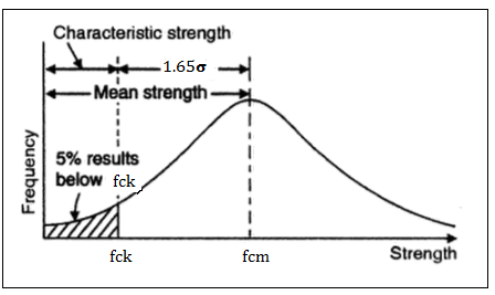 CHARACTERISTIC MEAN STRENGTH AND TARGET MEAN STRENGTH OF