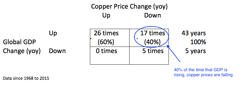 Live Charts UK - Copper Price Live Chart
