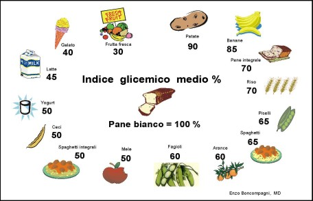 diabetes lista de alimentos recuento de carbohidratos