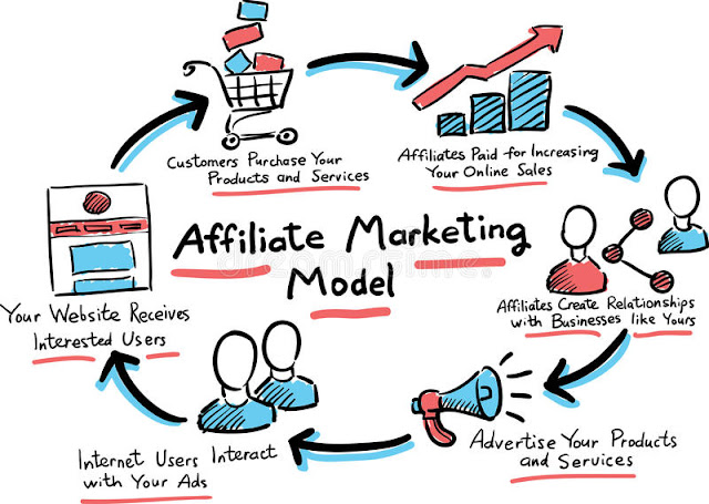 Concept of affiliate marketing