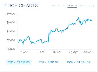 price charts