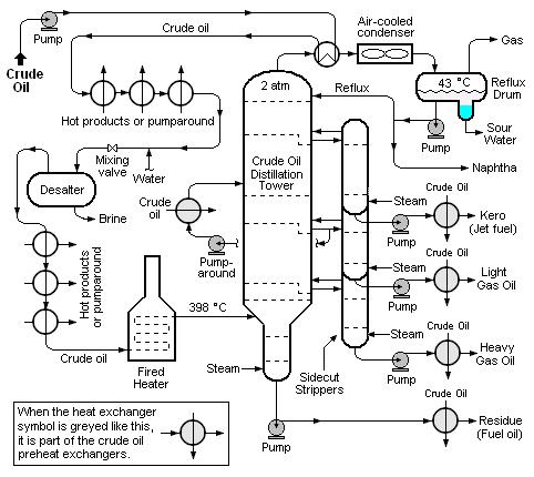 Boiling Oil: Distillation Crash Course