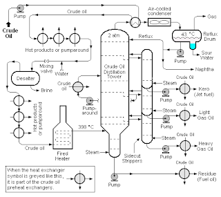 Crude Oil Flow Diagram Oil Refinery Process Flow Diagram