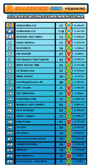 Lliga Championchip 2019 - Clasificación Clubs Masculina FEBRERO