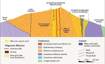 scheme of formation of auriferous gossan