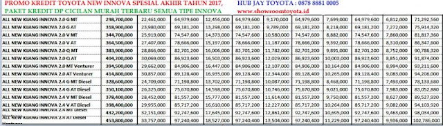 Kredit Toyota New innova Akhir Tahun 2017