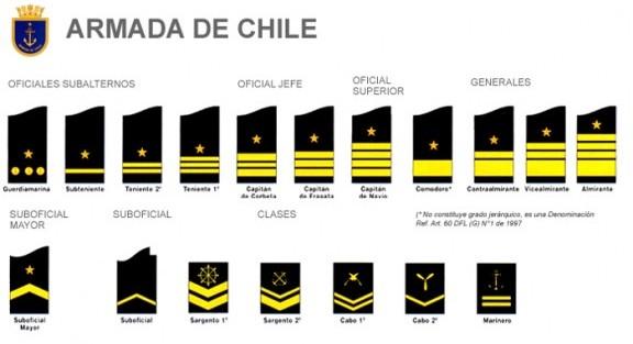 FILANAVAL  ARMADA DE CHILE ( Historia ) 57353af5987
