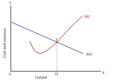 equilibrium-of-firm-under-monopoly-mr-mc