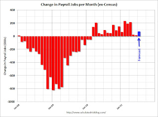 Payroll Jobs per Month