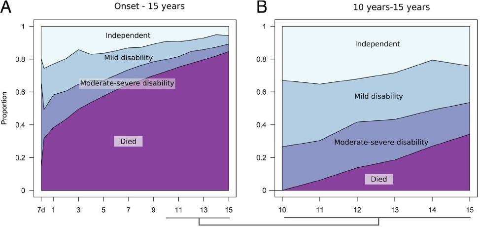 図:脳卒中から15年間の重症度変化
