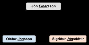 """İzlanda da İsimler Neden """"Son"""" ile Bitiyor?"""