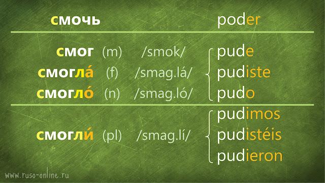 conjugación del verbo смочь ruso en pasado