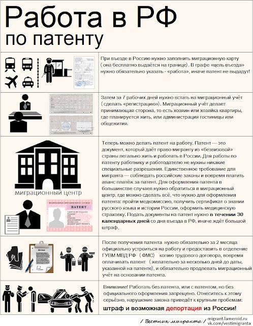 Трудовой патент: памятка для мигранта (инфографика)