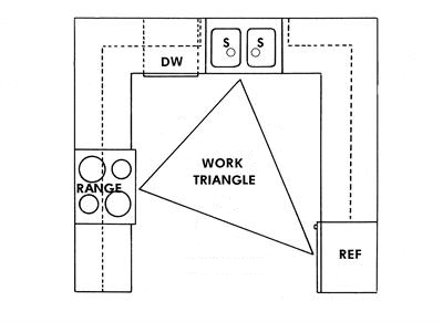 Kitchen Work Triangle Rules