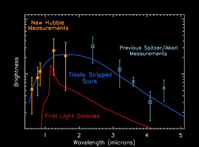 CANDELS Detects First Light Galaxies