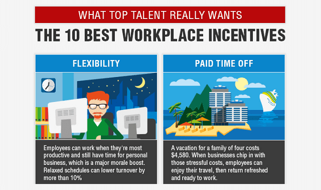 The 10 Best Workplace Incentives