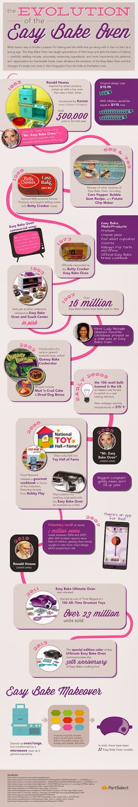Evolution of Easy Bake Oven infographic