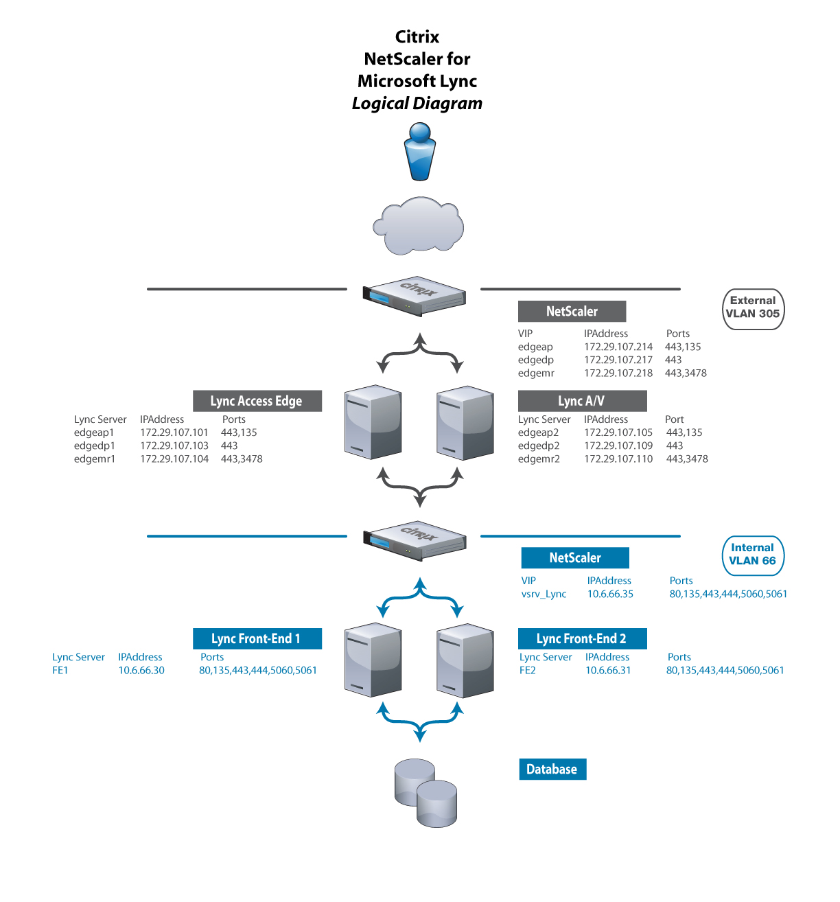 citrix netscaler diagram 2002 nissan xterra car stereo wiring ryan betts cloud solutions architect configuring to load balance adfs v3 0