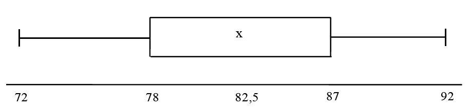Menyajikan Data Dalam Bentuk Diagram Materi Lengkap Matematika Sma
