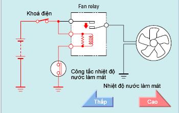 Quạt làm mát khí nhiệt độ nước làm mát thấp