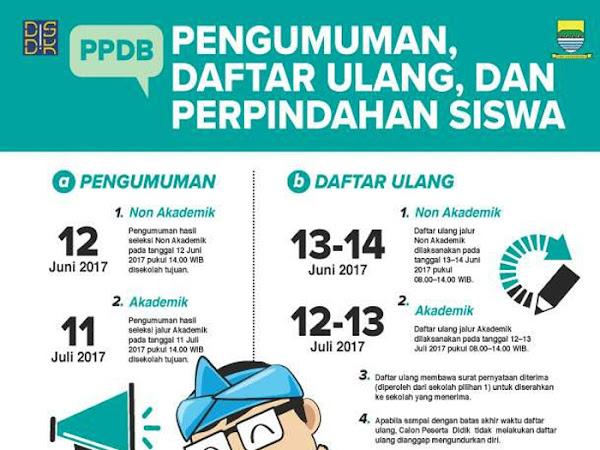 Pengumuman, Daftar Ulang, dan Perpindahan Siswa PPDB Kota Bandung 2017